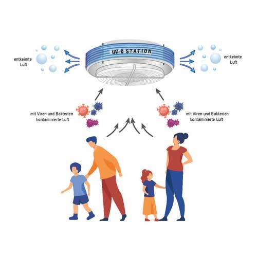 eliturbo-corona-luftfilter-reinigung-raumluft-covid-19-virus-viren-bakterien-krankheitserreger-abtoeten-corona-covid-19-covid19