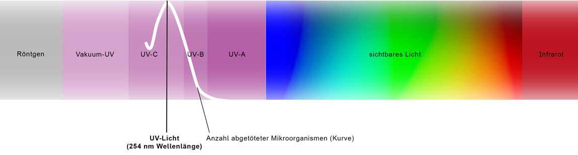 Luftdesinfektion-mit-Uv-C-Strahlen-Luftreinigung-Luftfilter-Corona-Coronavirus-SARS-Covid-19-Luftreinigung-Schule-unterricht-klassenzimmer